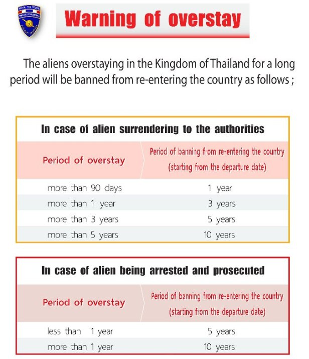 Overstaying is when someone resides in Thailand for a period exceeding the length of time they are permitted to do so by their visa or entry stamp.  It is your responsibility to ensure that you do not overstay.